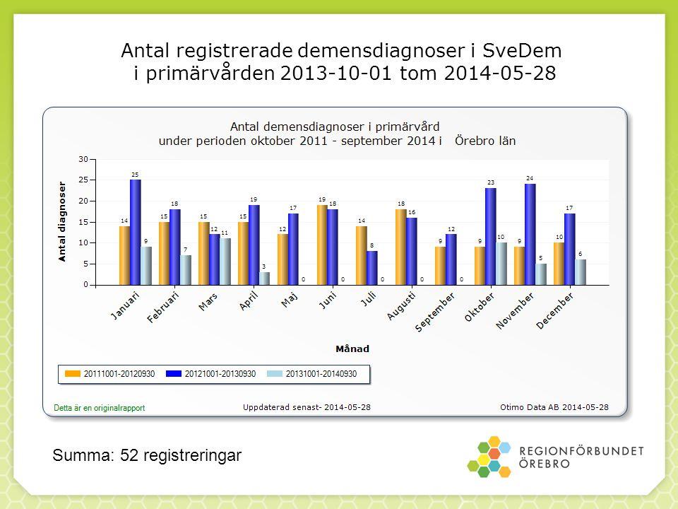 Antal registrerade demensdiagnoser i SveDem i primärvården 2013-10-01 tom 2014-05-28 Summa: 52 registreringar