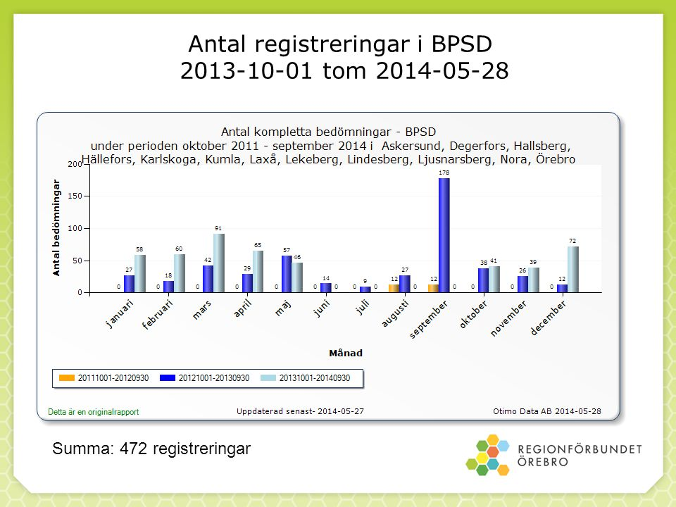 Antal registreringar i BPSD 2013-10-01 tom 2014-05-28 Summa: 472 registreringar