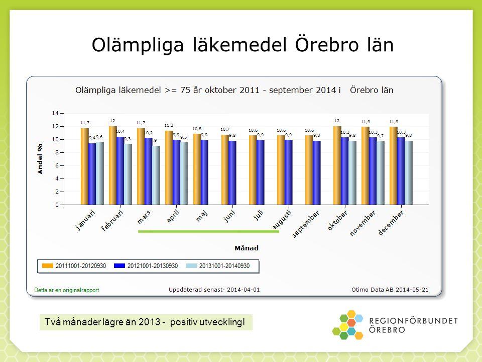 Olämpliga läkemedel Örebro län Två månader lägre än 2013 - positiv utveckling!