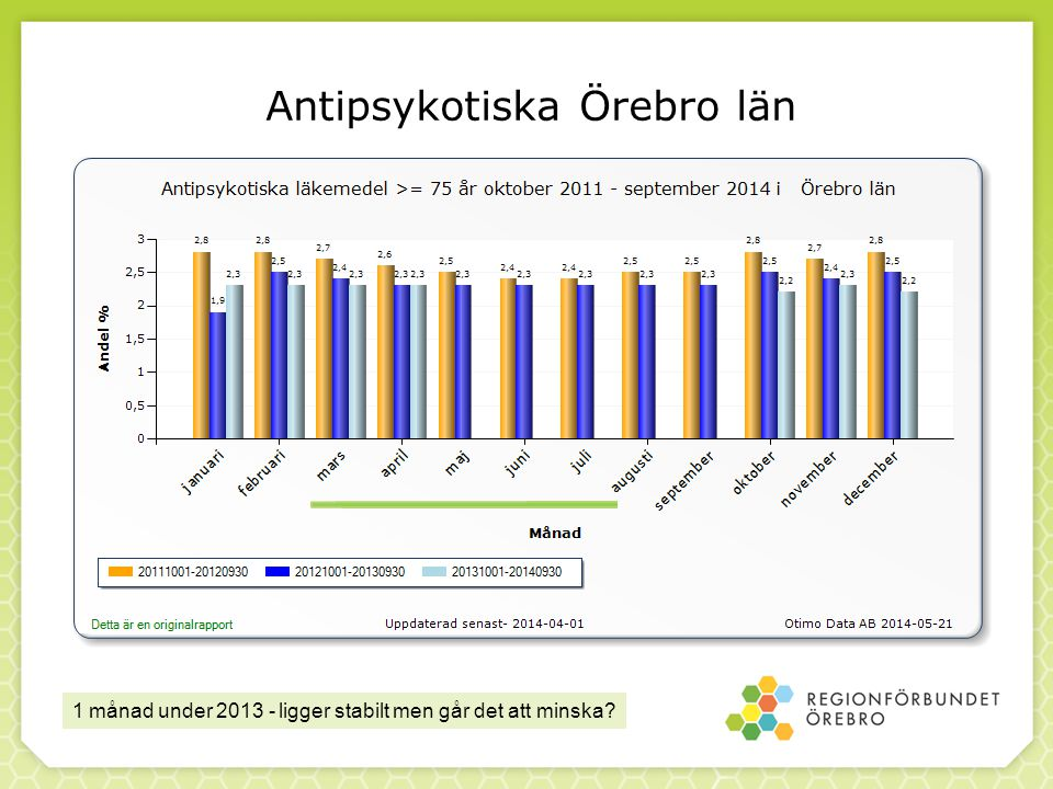 Antipsykotiska Örebro län 1 månad under 2013 - ligger stabilt men går det att minska