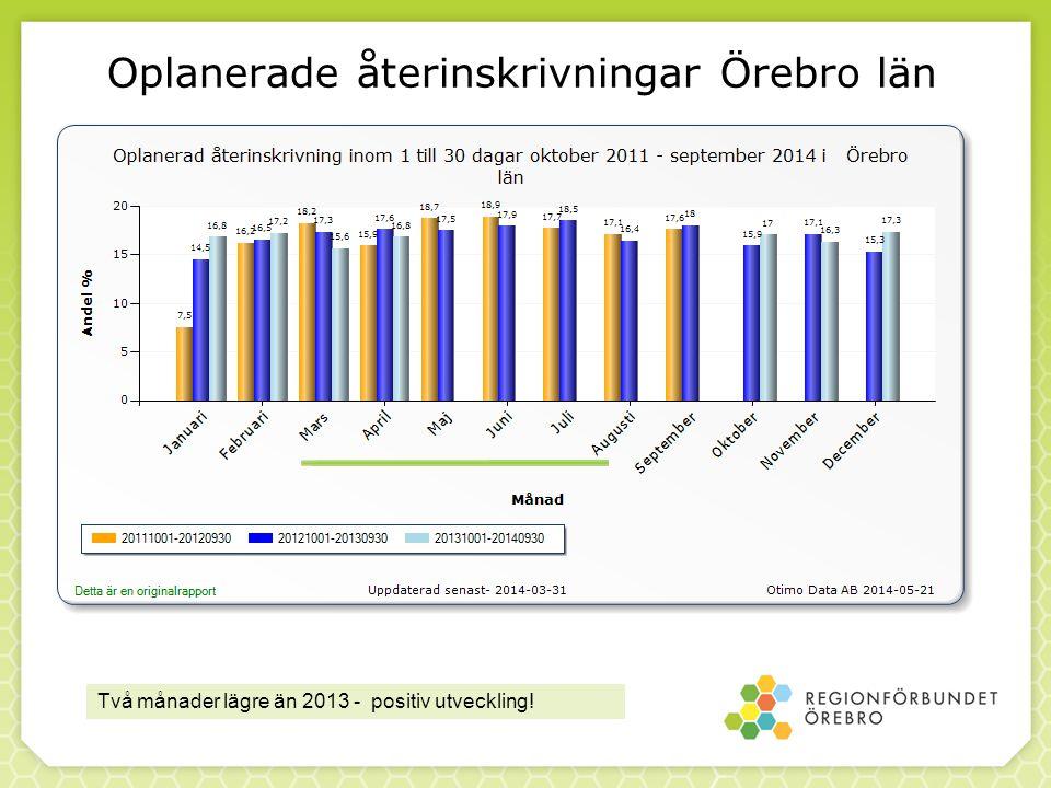 Oplanerade återinskrivningar Örebro län Två månader lägre än 2013 - positiv utveckling!