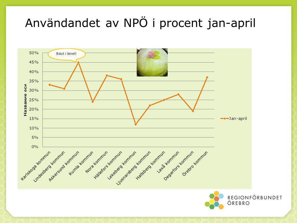 Användandet av NPÖ i procent jan-april