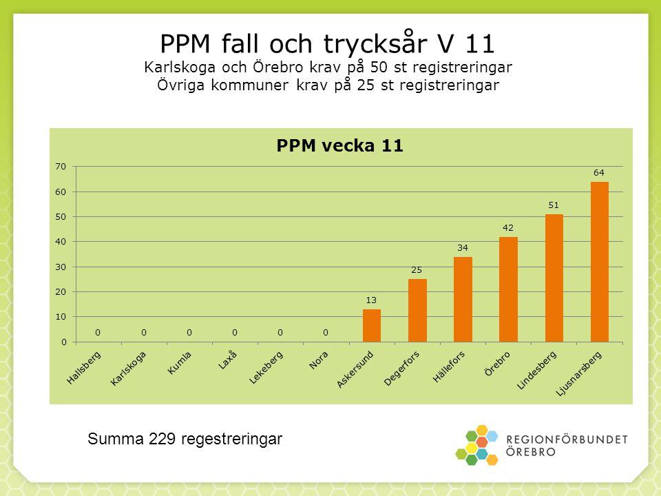PPM fall och trycksår V 11 Karlskoga och Örebro krav på 50 st registreringar Övriga kommuner krav på 25 st registreringar Summa 229 regestreringar