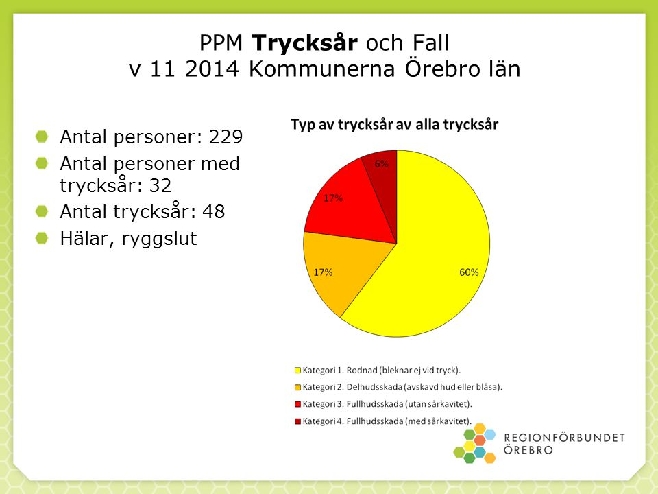 PPM Trycksår och Fall v 11 2014 Kommunerna Örebro län Antal personer: 229 Antal personer med trycksår: 32 Antal trycksår: 48 Hälar, ryggslut