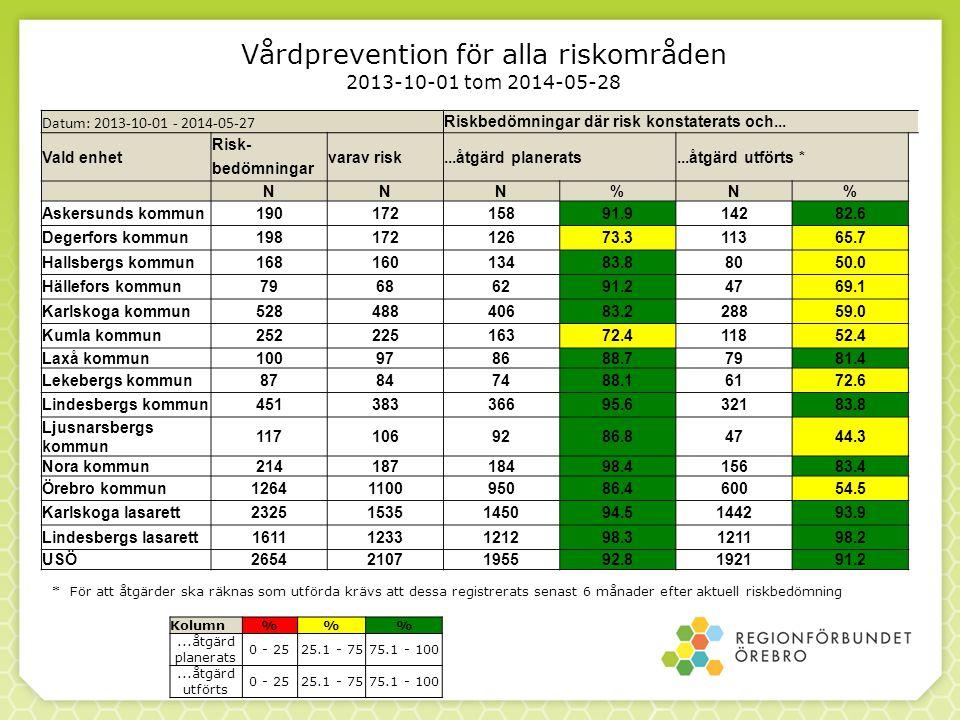Vårdprevention för alla riskområden 2013-10-01 tom 2014-05-28 * För att åtgärder ska räknas som utförda krävs att dessa registrerats senast 6 månader efter aktuell riskbedömning Kolumn%%...åtgärd planerats 0 - 2525.1 - 7575.1 - 100...åtgärd utförts 0 - 2525.1 - 7575.1 - 100 Datum: 2013-10-01 - 2014-05-27 Riskbedömningar där risk konstaterats och...