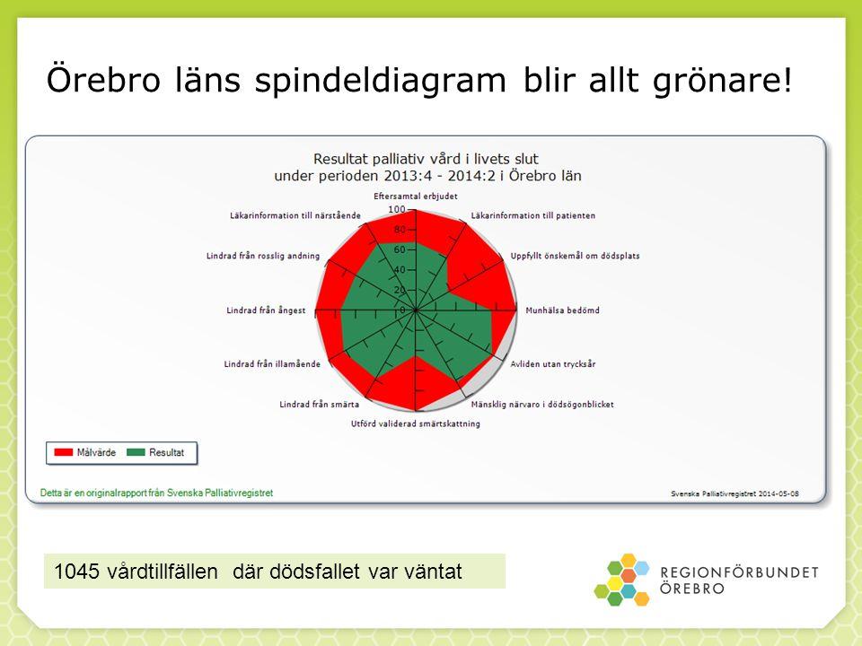 Örebro läns spindeldiagram blir allt grönare! 1045 vårdtillfällen där dödsfallet var väntat