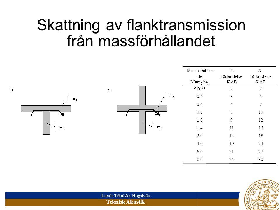 Lunds Tekniska Högskola Teknisk Akustik Skattning av flanktransmission från massförhållandet 30248.0 27216.0 24194.0 18132.0 15111.4 1291.0 1070.8 740.6 430.4 22  0.25 X- förbindelse K dB T- förbindelse K dB Massförhållan de M=m 2 /m 1