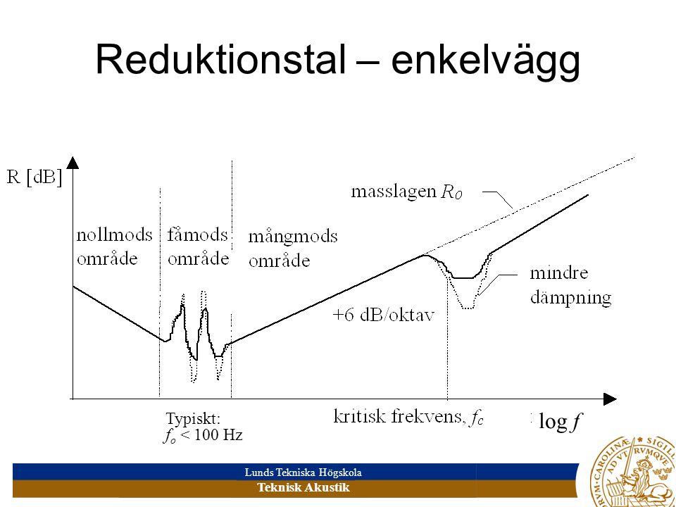 Lunds Tekniska Högskola Teknisk Akustik Reduktionstal – enkelvägg log f Typiskt: f o < 100 Hz