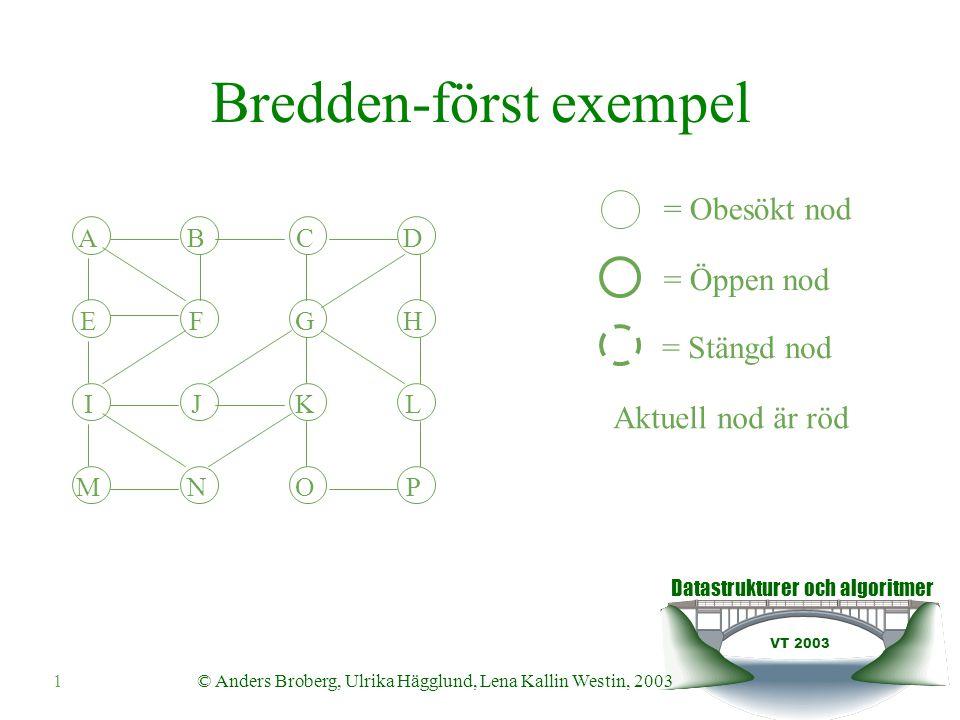 Bredden-först exempel Välj den nod k som det första elementet i prioritetskön refererar till och ta bort köelementet ur prioritetskön PQ={(N,88),(G,87),(H,86),(J,85), (K,84),(L,83),(K,82)} ABCD EFGH IJKL MNOP ABCD EFGH IJKL MNOP Markera k stängd Varje öppen granne till k placeras i prioritetskön PQ={(N,88),(G,87),(H,86),(J,85), (K,84),(L,83),(K,82),(N,81)} Varje obesökt granne görs öppen och läggs till i kön