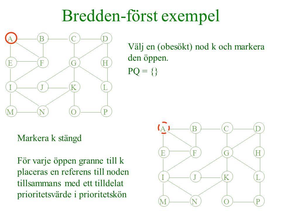 Bredden-först exempel Välj den nod k som det första elementet i prioritetskön refererar till och ta bort köelementet ur prioritetskön PQ={(G,87),(H,86),(J,85),(K,84), (L,83), (K,82),(N,81)} ABCD EFGH IJKL MNOP ABCD EFGH IJKL MNOP Markera k stängd Varje öppen granne till k placeras i prioritetskön PQ={(G,87),(H,86),(J,85),(K,84), (L,83), (K,82),(N,81),(K,80)} Varje obesökt granne görs öppen och läggs till i kön