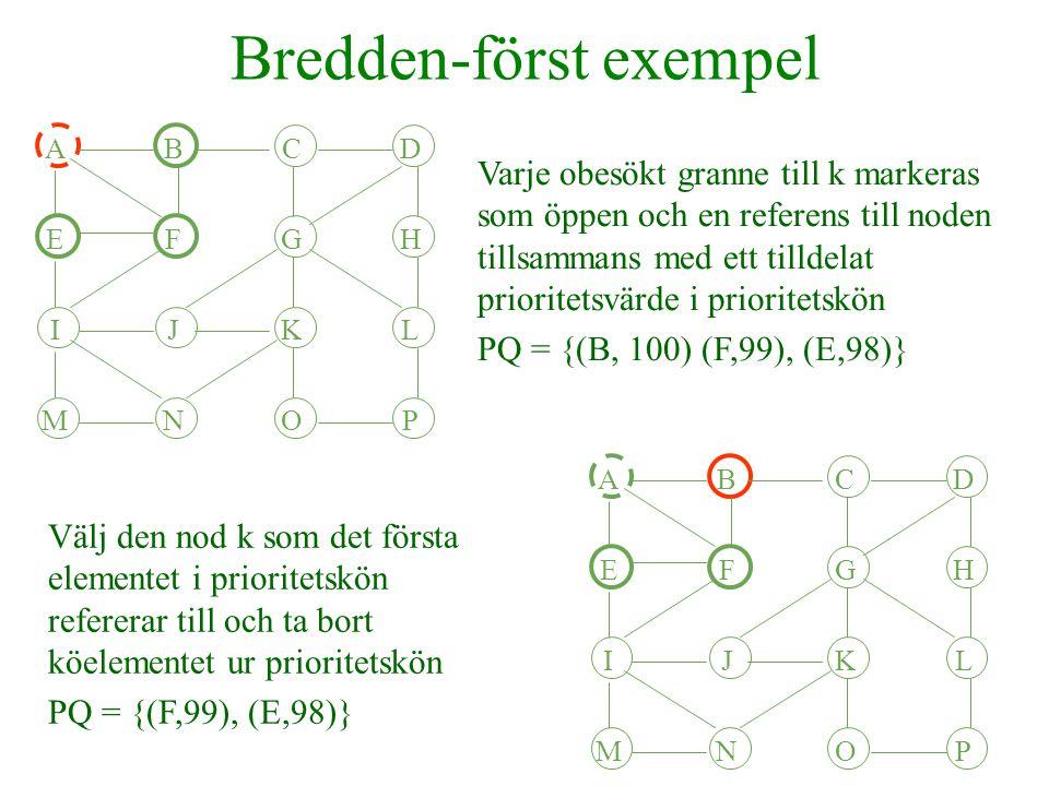 Bredden-först exempel ABCD EFGH IJKL MNOP Markera k stängd För varje öppen granne till k placeras en referens till noden tillsammans med ett tilldelat prioritetsvärde i prioritetskön PQ = {(F,99), (E,98), (F, 97)} ABCD EFGH IJKL MNOP Varje obesökt granne till k markeras som öppen och en referens till noden tillsammans med ett tilldelat prioritetsvärde i prioritetskön PQ = {(F,99), (E,98), (F, 97), (C, 96)}