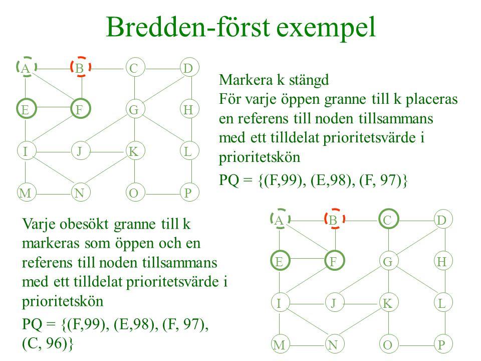 Bredden-först exempel Välj den nod k som det första elementet i prioritetskön refererar till och ta bort köelementet ur prioritetskön (J redan stängd) PQ={(L,83), (K,82), (N,81), (K,80)} ABCD EFGH IJKL MNOP ABCD EFGH IJKL MNOP Markera k stängd.