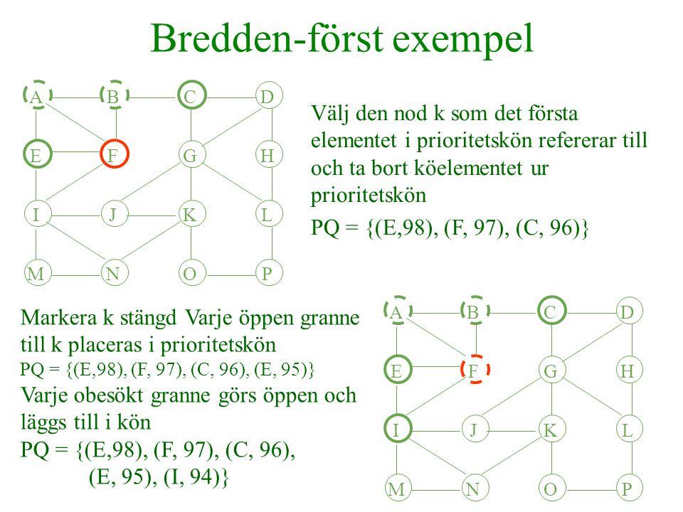 Bredden-först exempel ABCD EFGH IJKL MNOP Välj den nod k som det första elementet i prioritetskön refererar till och ta bort köelementet ur prioritetskön PQ = {(E,98), (F, 97), (C, 96)} ABCD EFGH IJKL MNOP Markera k stängd Varje öppen granne till k placeras i prioritetskön PQ = {(E,98), (F, 97), (C, 96), (E, 95)} Varje obesökt granne görs öppen och läggs till i kön PQ = {(E,98), (F, 97), (C, 96), (E, 95), (I, 94)}
