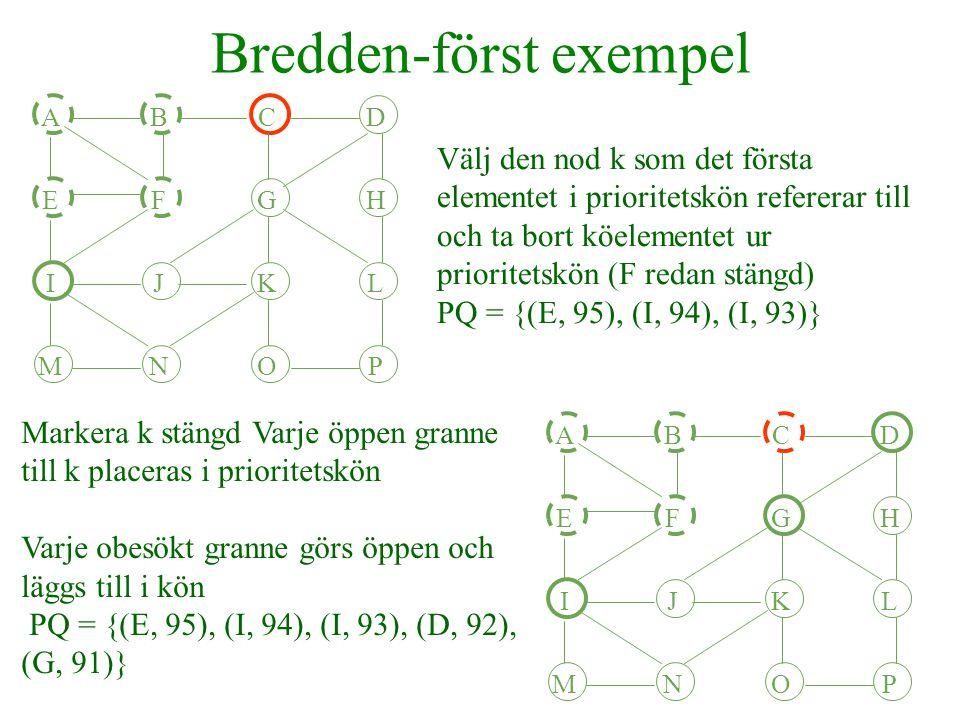 Bredden-först exempel ABCD EFGH IJKL MNOP Välj den nod k som det första elementet i prioritetskön refererar till och ta bort köelementet ur prioritetskön (F redan stängd) PQ = {(E, 95), (I, 94), (I, 93)} ABCD EFGH IJKL MNOP Markera k stängd Varje öppen granne till k placeras i prioritetskön Varje obesökt granne görs öppen och läggs till i kön PQ = {(E, 95), (I, 94), (I, 93), (D, 92), (G, 91)}