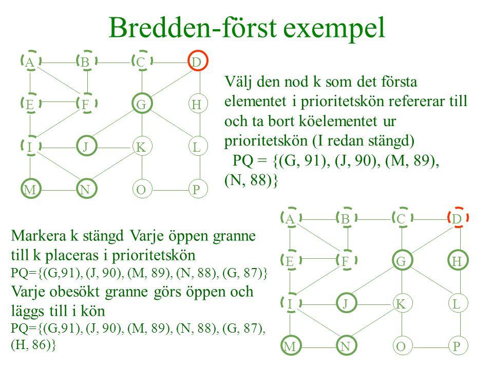 Bredden-först exempel Välj den nod k som det första elementet i prioritetskön refererar till och ta bort köelementet ur prioritetskön PQ={(J, 90), (M, 89), (N, 88), (G, 87), (H, 86)} ABCD EFGH IJKL MNOP ABCD EFGH IJKL MNOP Markera k stängd Varje öppen granne till k placeras i prioritetskön PQ={(J,90),(M,89),(N,88),(G,87),(H,86), (J,85)} Varje obesökt granne görs öppen och läggs till i kön PQ={(J,90),(M,89),(N,88),(G,87),(H,86), (J,85),(K,84),(L,83)}