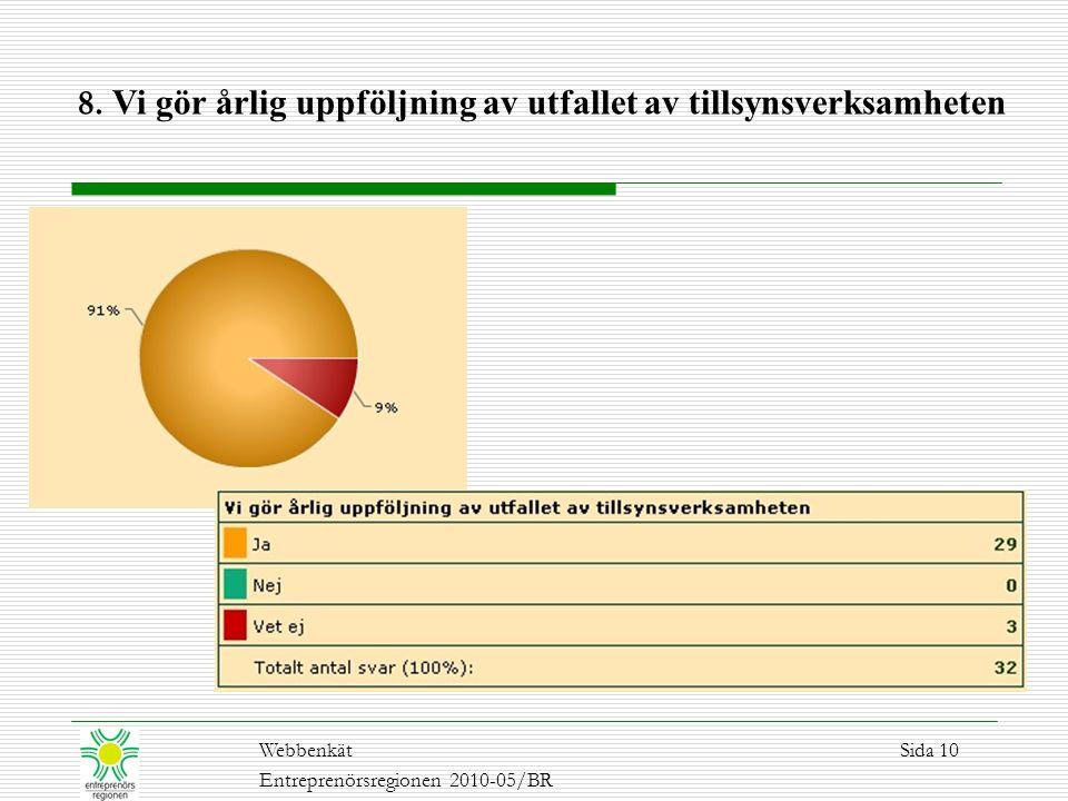 8. Vi gör årlig uppföljning av utfallet av tillsynsverksamheten WebbenkätSida 10 Entreprenörsregionen 2010-05/BR