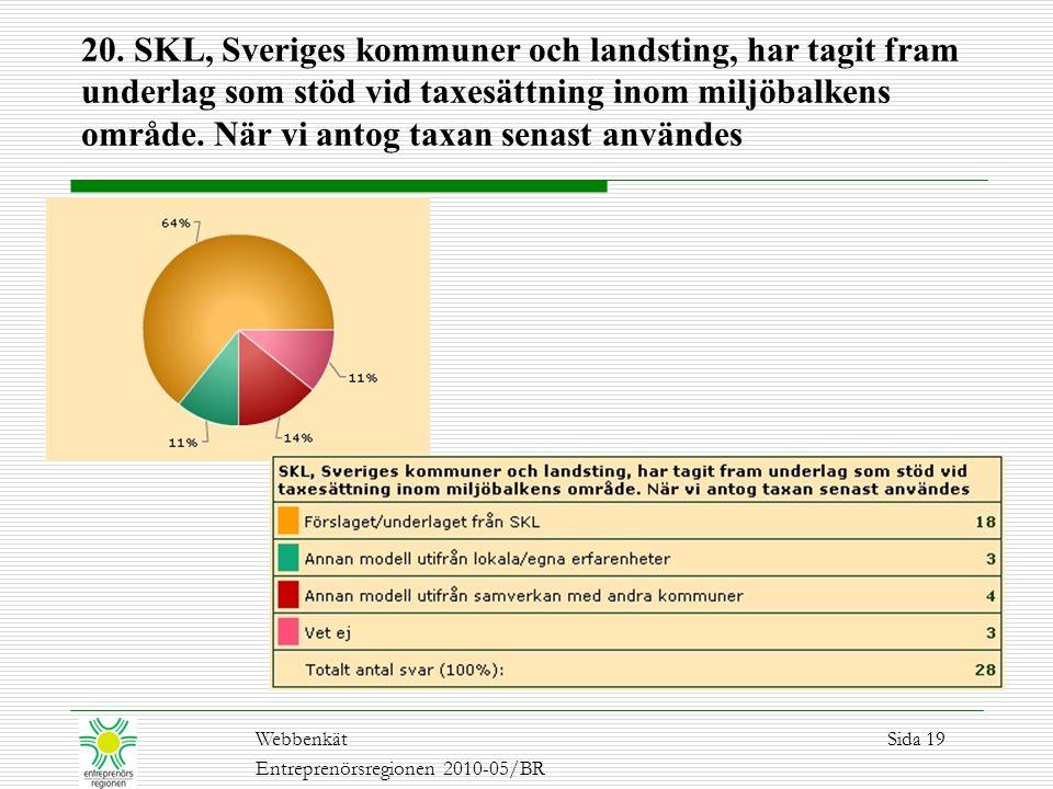 20. SKL, Sveriges kommuner och landsting, har tagit fram underlag som stöd vid taxesättning inom miljöbalkens område. När vi antog taxan senast använd