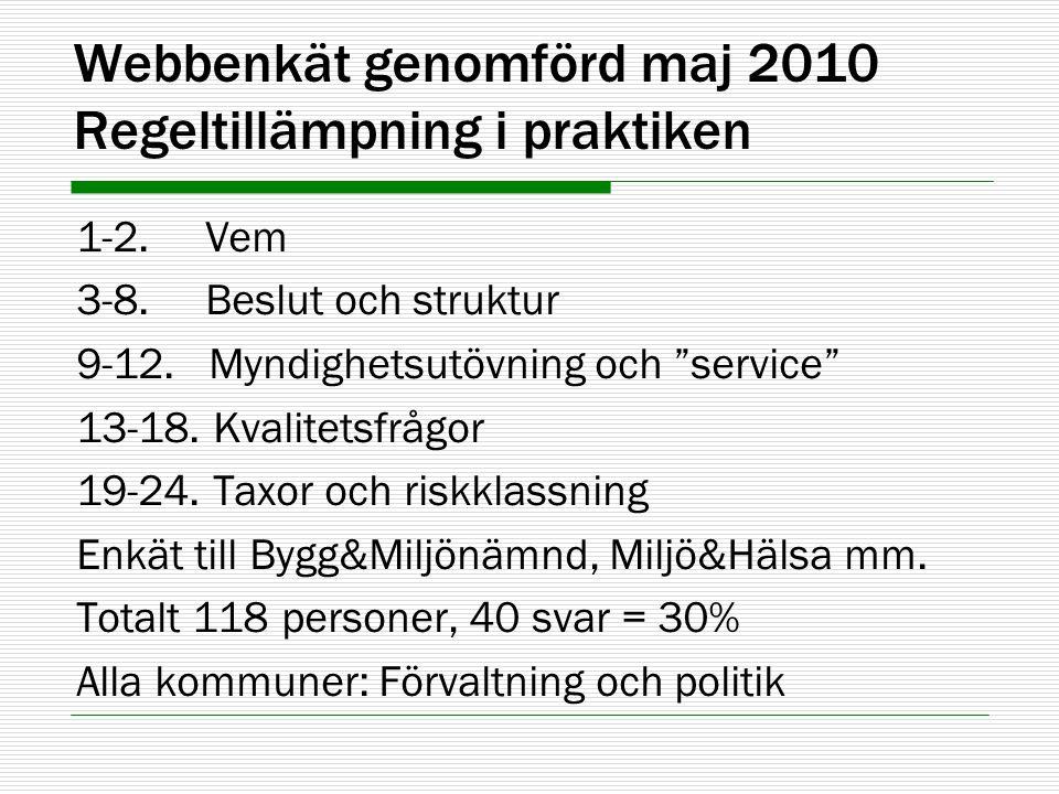 """Webbenkät genomförd maj 2010 Regeltillämpning i praktiken 1-2. Vem 3-8. Beslut och struktur 9-12. Myndighetsutövning och """"service"""" 13-18. Kvalitetsfrå"""
