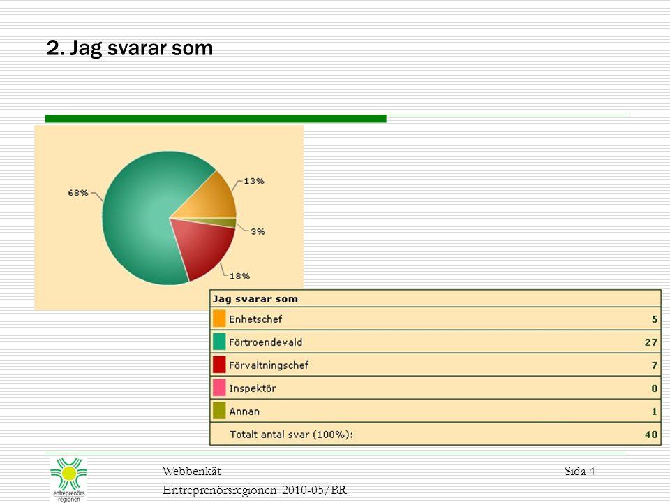 WebbenkätSida 4 Entreprenörsregionen 2010-05/BR 2. Jag svarar som