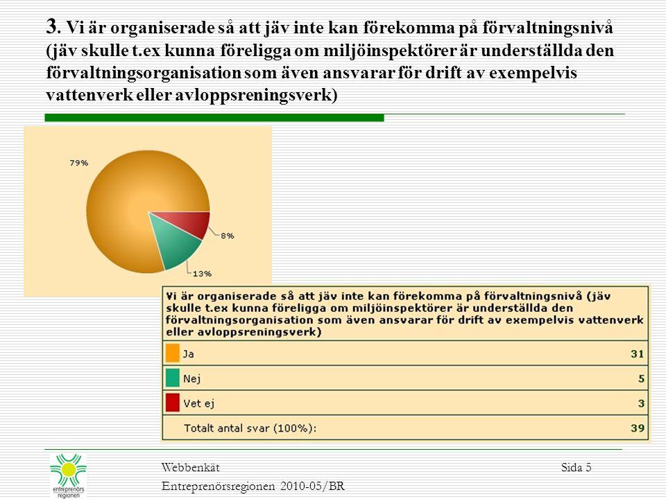 WebbenkätSida 5 Entreprenörsregionen 2010-05/BR 3. Vi är organiserade så att jäv inte kan förekomma på förvaltningsnivå (jäv skulle t.ex kunna förelig