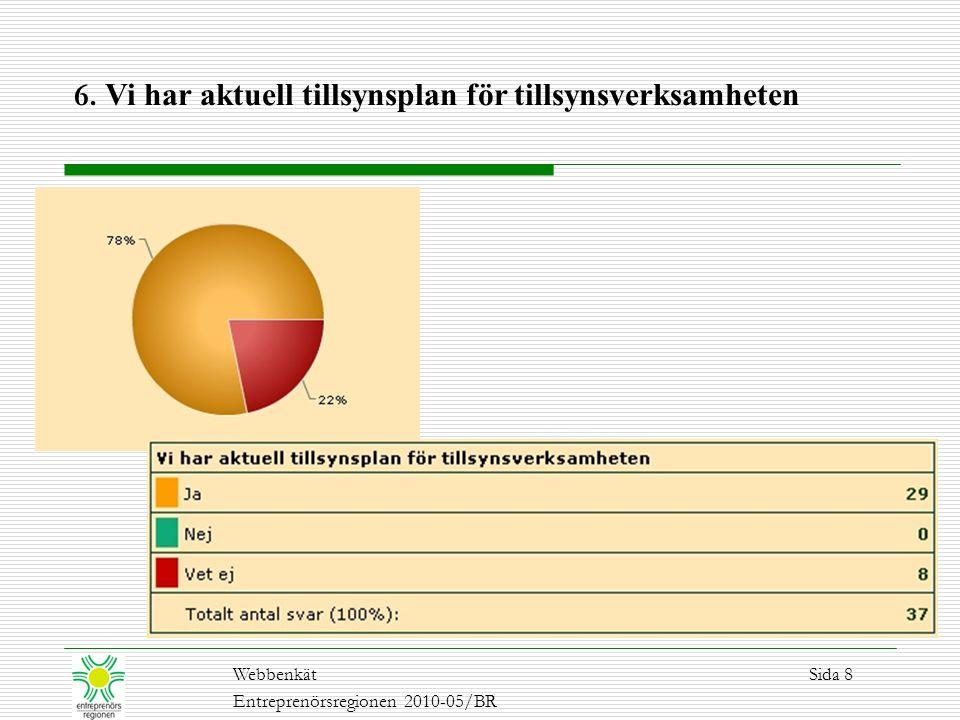 6. Vi har aktuell tillsynsplan för tillsynsverksamheten WebbenkätSida 8 Entreprenörsregionen 2010-05/BR