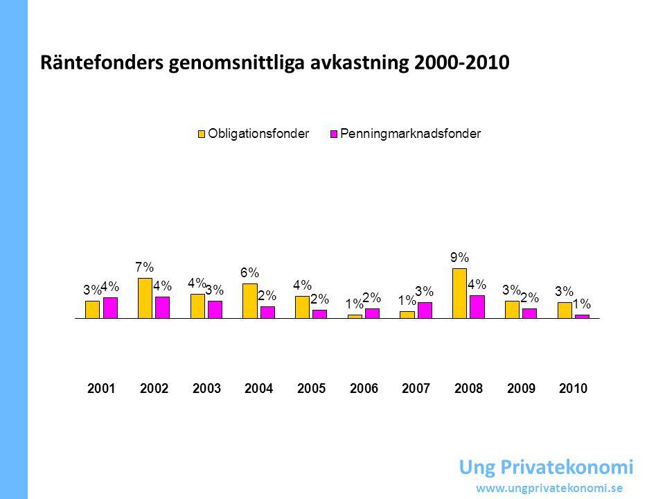 Räntefonders genomsnittliga avkastning 2000-2010 Ung Privatekonomi www.ungprivatekonomi.se