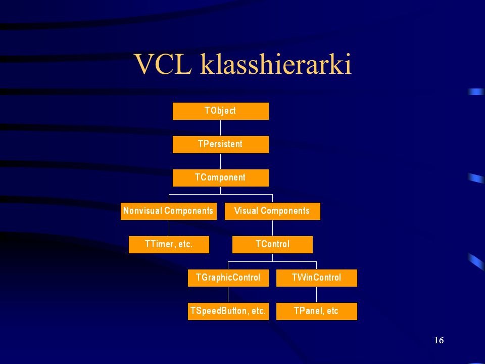 16 VCL klasshierarki