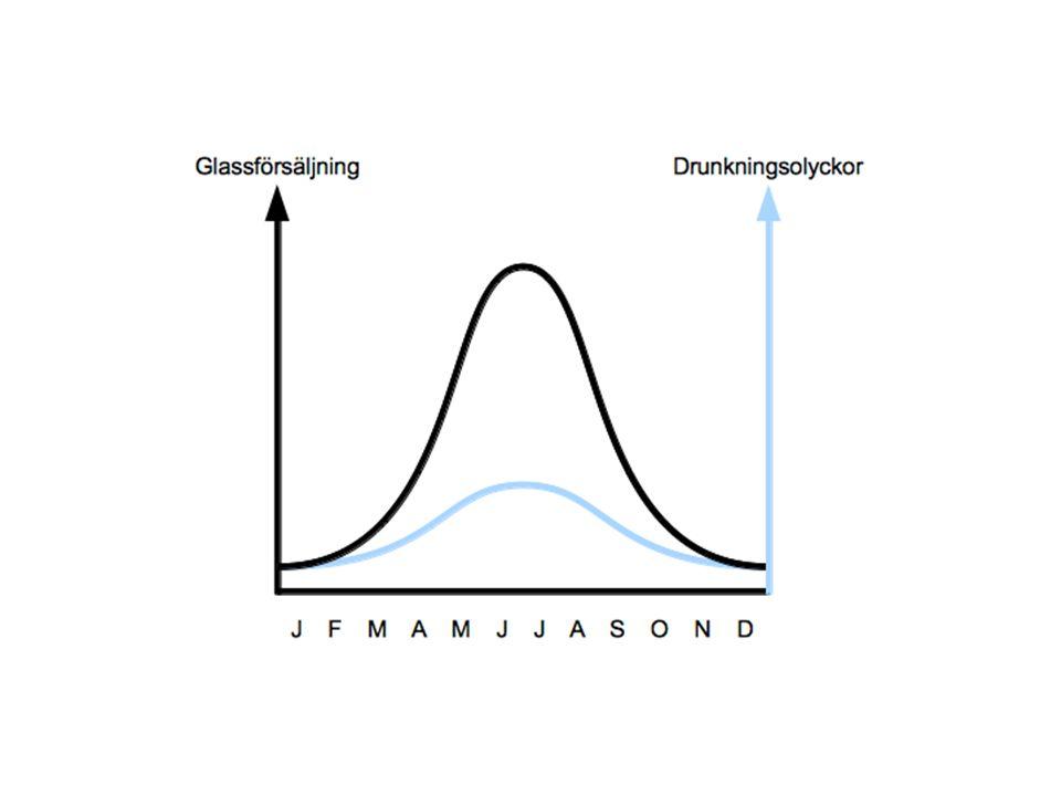 Korrelation melan två fenomen kan förorsakas eller förklaras av en gemensam orsak eller betingelser som gynnar båda fenomenen.