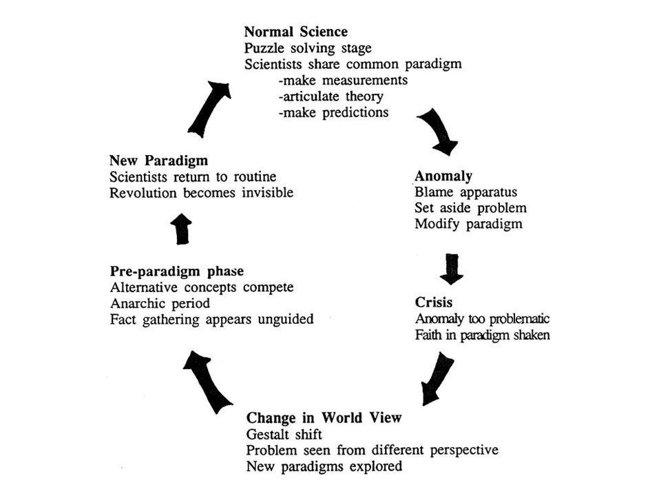 Förlopp förparadigmatisk fas (förvetenskap) paradigm etableras normalvetenskap oförklarliga anomalier i ökad mängd vetenskaplig kris revolution, revolutionär vetenskap nytt paradigm etableras