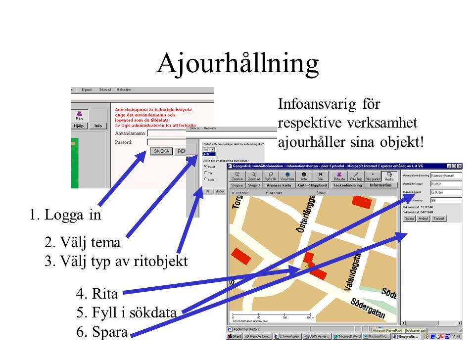 Ajourhållning Infoansvarig för respektive verksamhet ajourhåller sina objekt! 1. Logga in 2. Välj tema 3. Välj typ av ritobjekt 4. Rita 5. Fyll i sökd
