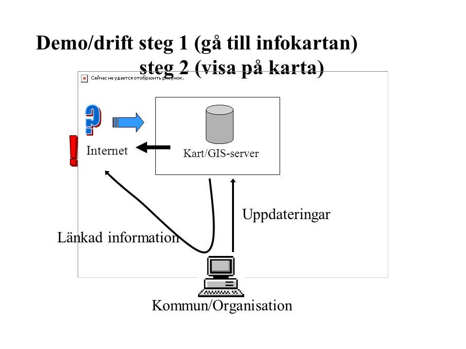 Demo/drift steg 1 (gå till infokartan) steg 2 (visa på karta) Kart/GIS-server Internet Uppdateringar Kommun/Organisation Länkad information