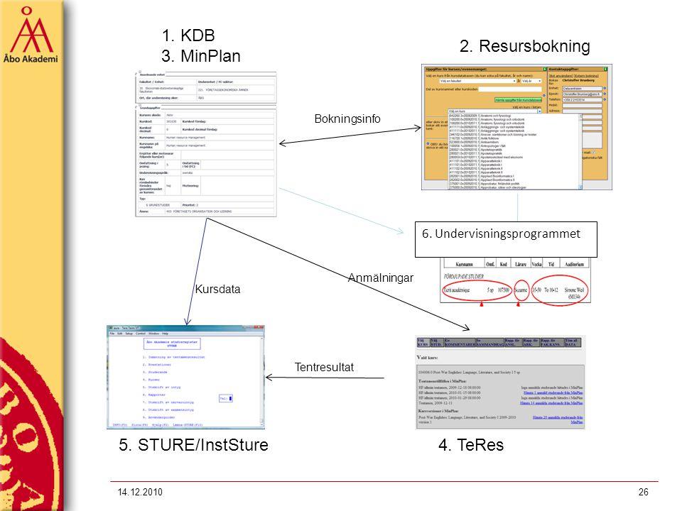 14.12.201026 1. KDB 3. MinPlan 5. STURE/InstSture4. TeRes 2. Resursbokning Bokningsinfo Kursdata Tentresultat Anmälningar 6. Undervisningsprogrammet