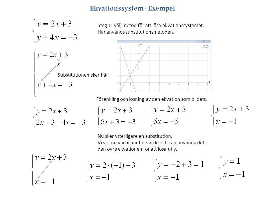 Substitutionen sker här Ekvationssystem - Exempel Steg 1: Välj metod för att lösa ekvationssystemet. Här används substitutionsmetoden. Förenkling och