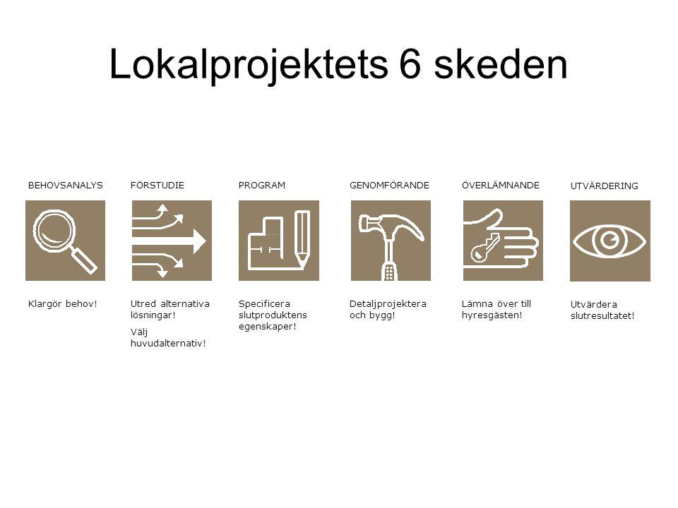 Lokalprojektets 6 skeden BEHOVSANALYS Klargör behov.