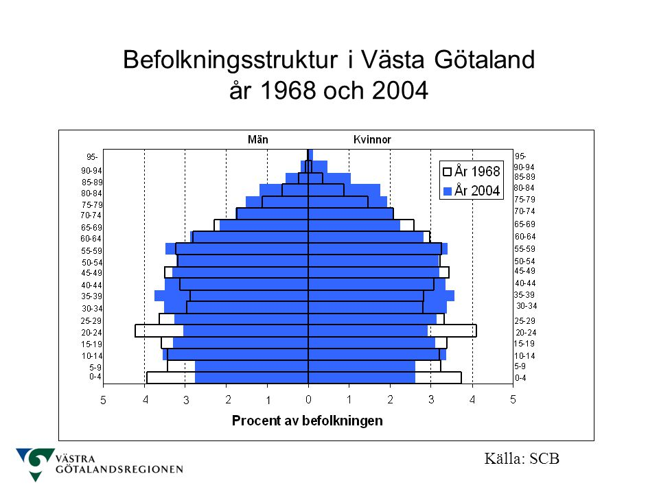 Befolkningsstruktur i Västa Götaland år 1968 och 2004 Källa: SCB 5 1 1 3