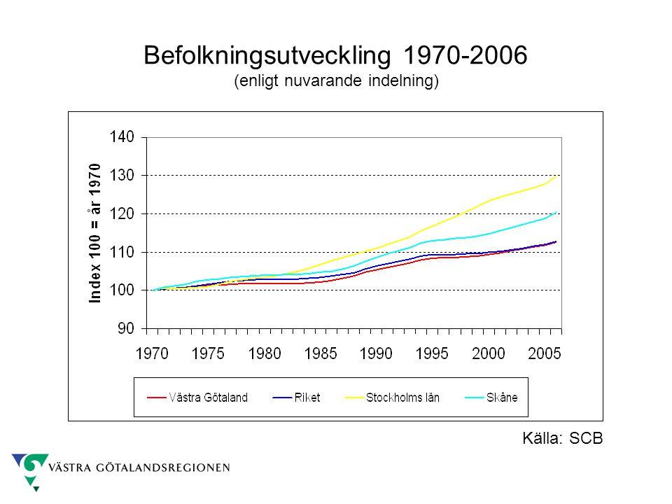 Befolkningsutveckling 1970-2006 (enligt nuvarande indelning) Källa: SCB