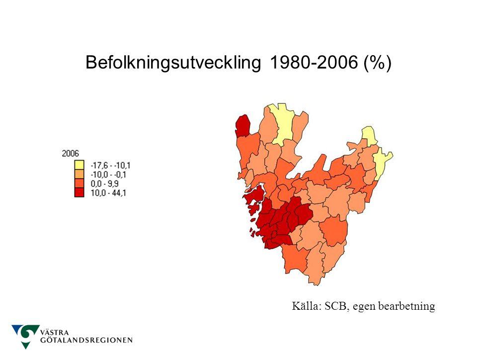 Befolkningsutveckling 1980-2006 (%) Källa: SCB, egen bearbetning