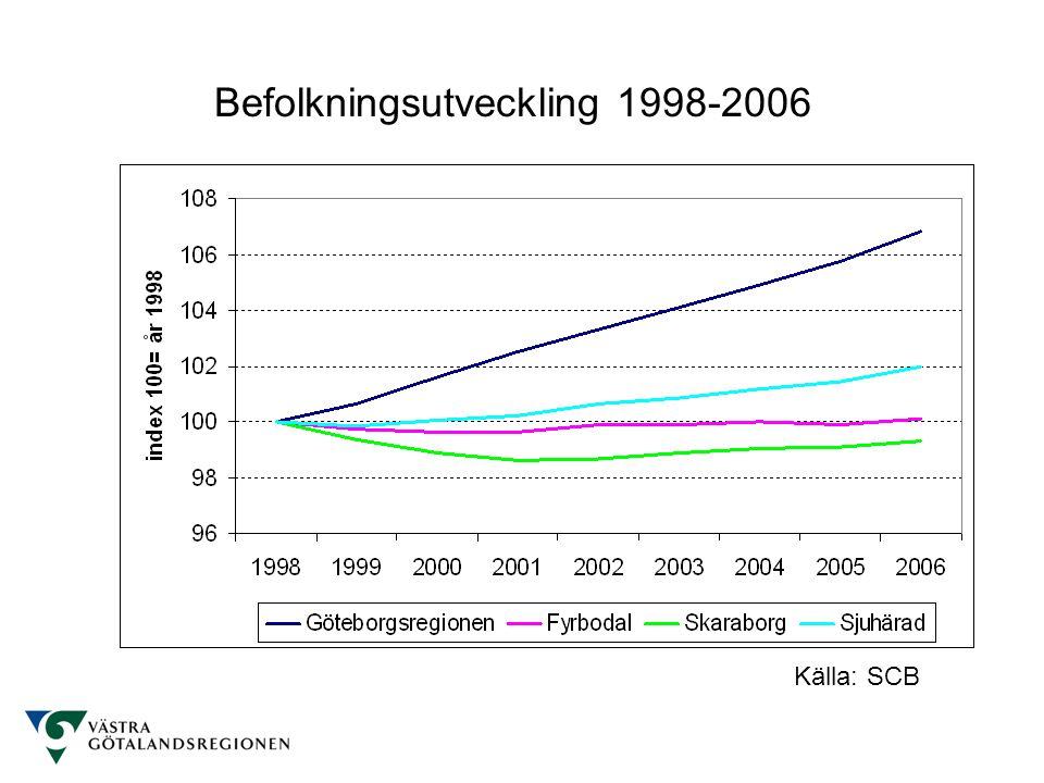 Befolkningsutveckling 2000-2006 Källa: SCB, egen bearbetning