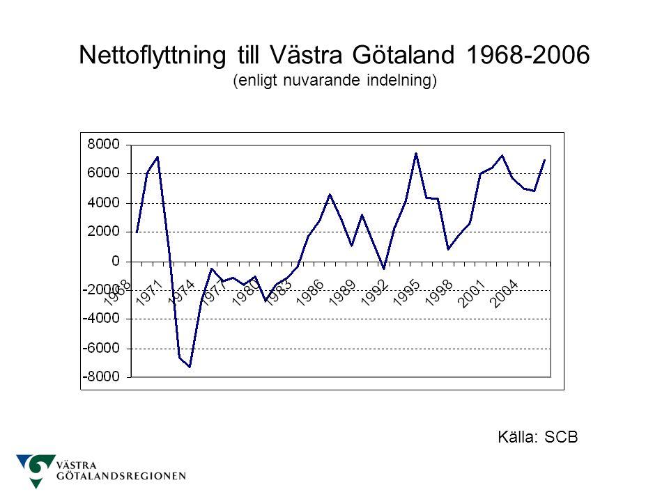 Nettoflyttning till Västra Götaland 1968-2006 (enligt nuvarande indelning) Källa: SCB