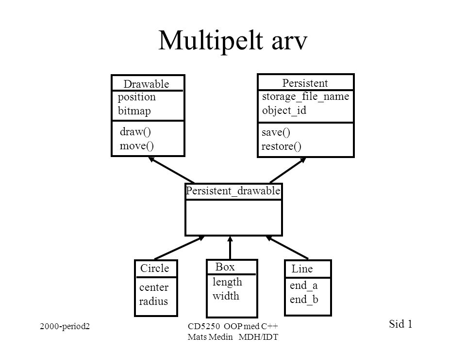 Sid 1 2000-period2CD5250 OOP med C++ Mats Medin MDH/IDT Multipelt arv Drawable draw() move() position bitmap Persistent save() restore() storage_file_name object_id Box length width Circle center radius Line end_a end_b Persistent_drawable