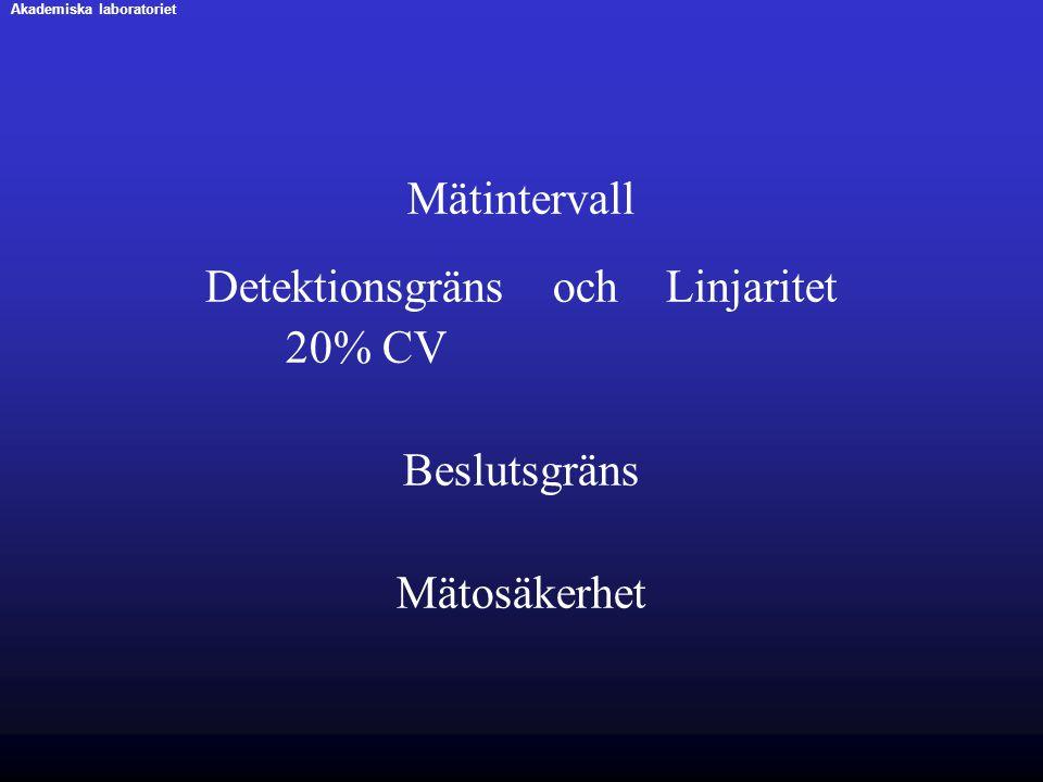 Mätintervall Detektionsgräns och Linjaritet 20% CV Beslutsgräns Mätosäkerhet Akademiska laboratoriet