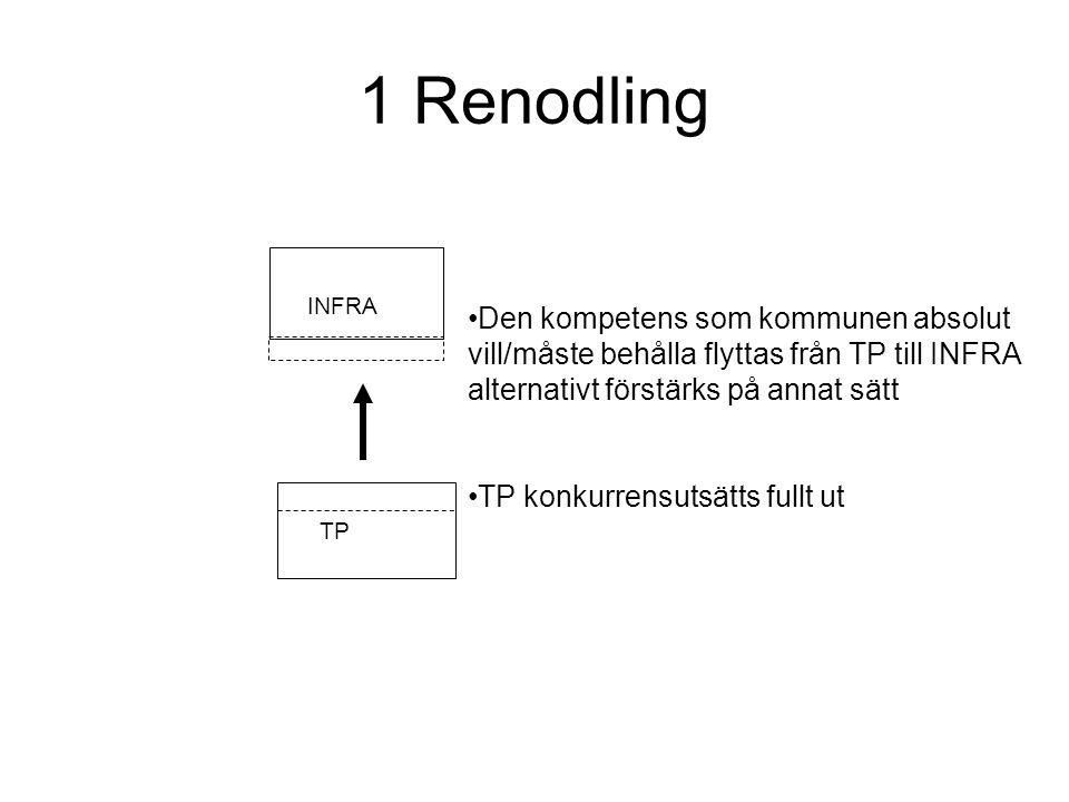 1 Renodling INFRA TP Den kompetens som kommunen absolut vill/måste behålla flyttas från TP till INFRA alternativt förstärks på annat sätt TP konkurrensutsätts fullt ut