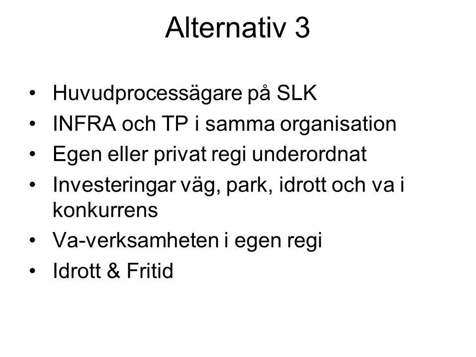 Alternativ 3 Huvudprocessägare på SLK INFRA och TP i samma organisation Egen eller privat regi underordnat Investeringar väg, park, idrott och va i konkurrens Va-verksamheten i egen regi Idrott & Fritid