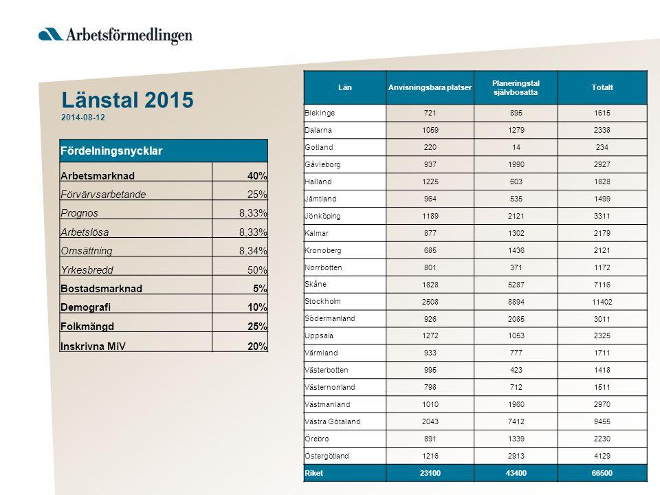 Länstal 2015 2014-08-12 LänAnvisningsbara platser Planeringstal självbosatta Totalt Blekinge 7218951615 Dalarna 105912792338 Gotland 22014234 Gävlebor