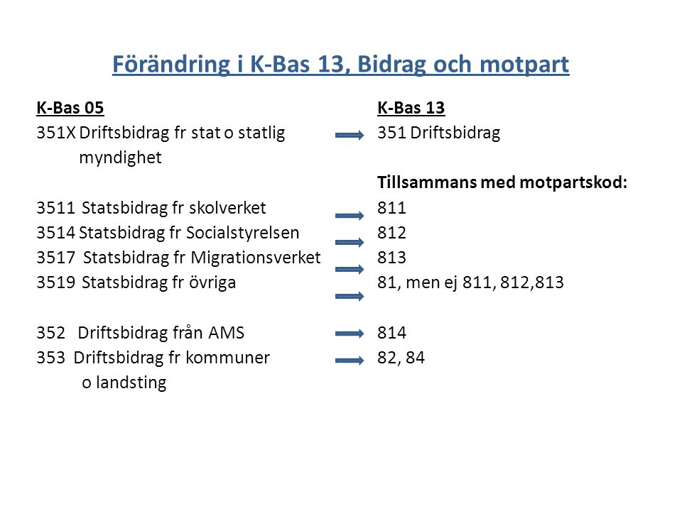 Förändring i K-Bas 13, Bidrag och motpart K-Bas 05K-Bas 13 351X Driftsbidrag fr stat o statlig351 Driftsbidrag myndighet Tillsammans med motpartskod: