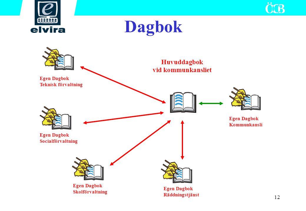 12 Dagbok Huvuddagbok vid kommunkansliet Egen Dagbok Skolförvaltning Egen Dagbok Räddningstjänst Egen Dagbok Socialförvaltning Egen Dagbok Teknisk för