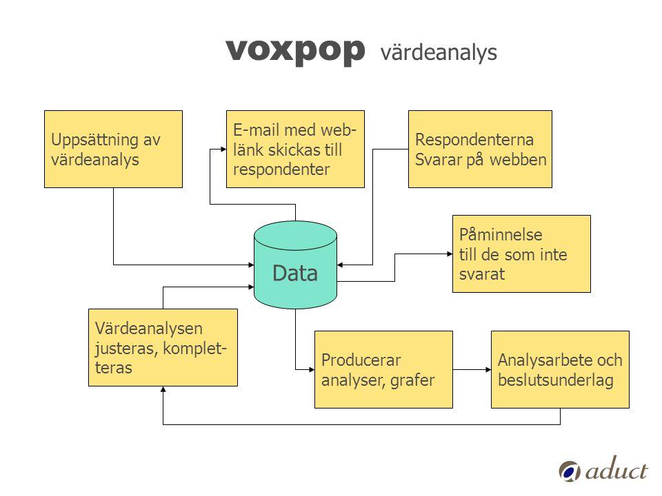 voxpop värdeanalys Uppsättning av värdeanalys E-mail med web- länk skickas till respondenter Påminnelse till de som inte svarat Data Respondenterna Sv