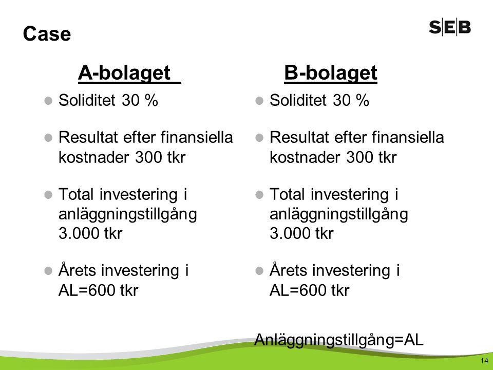 14 Case Soliditet 30 % Resultat efter finansiella kostnader 300 tkr Total investering i anläggningstillgång 3.000 tkr Årets investering i AL=600 tkr Soliditet 30 % Resultat efter finansiella kostnader 300 tkr Total investering i anläggningstillgång 3.000 tkr Årets investering i AL=600 tkr Anläggningstillgång=AL A-bolagetB-bolaget