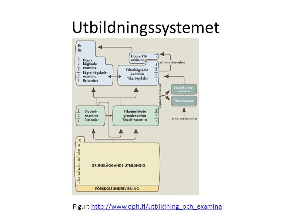 Utbildningssystemet Figur: http://www.oph.fi/utbildning_och_examinahttp://www.oph.fi/utbildning_och_examina