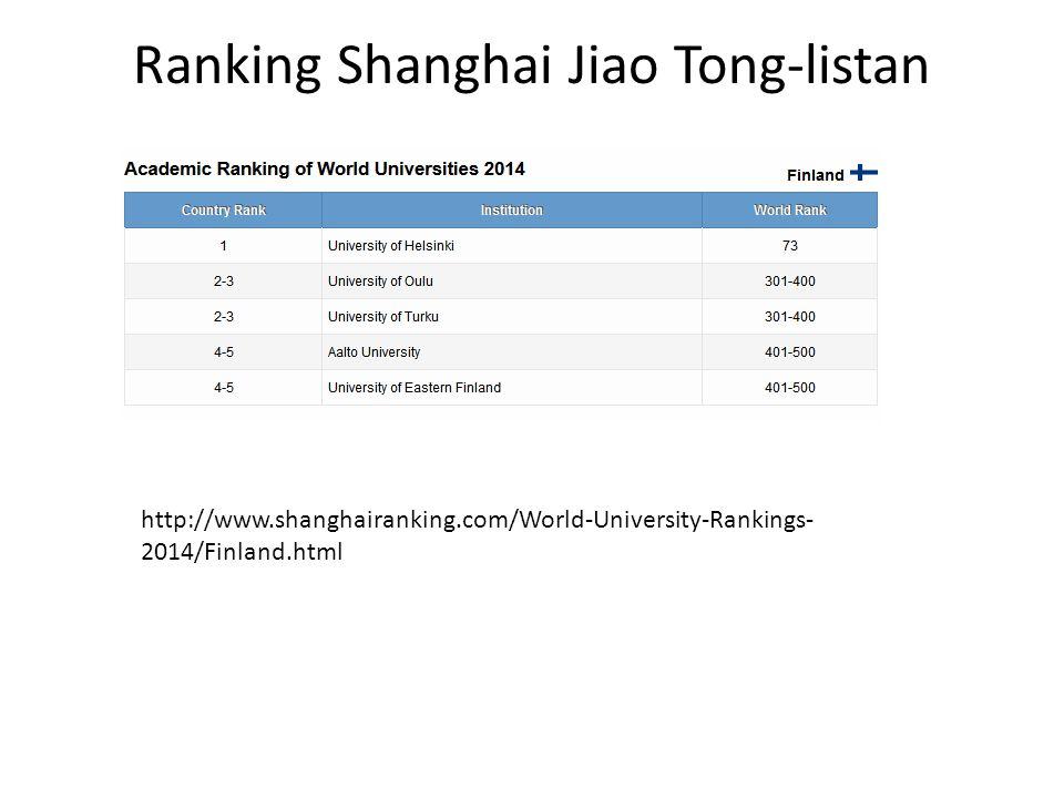 Ranking Shanghai Jiao Tong-listan http://www.shanghairanking.com/World-University-Rankings- 2014/Finland.html